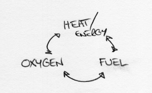Oxygen - Fuel - Energy