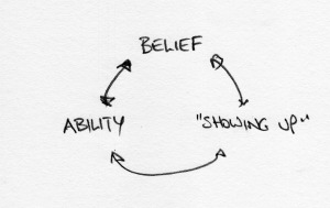 Ability - Belief - Showing Up